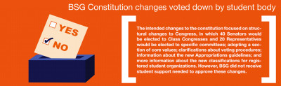 BSG Constitution changes voted down by student body