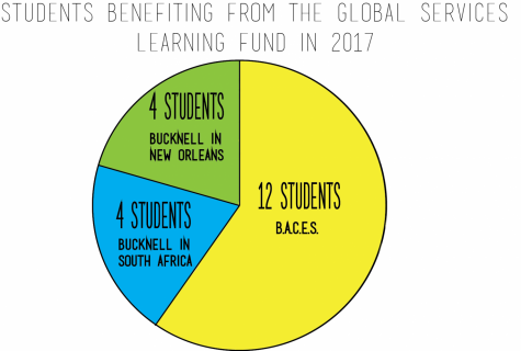 Evaluating the benefits of funds in global education and service