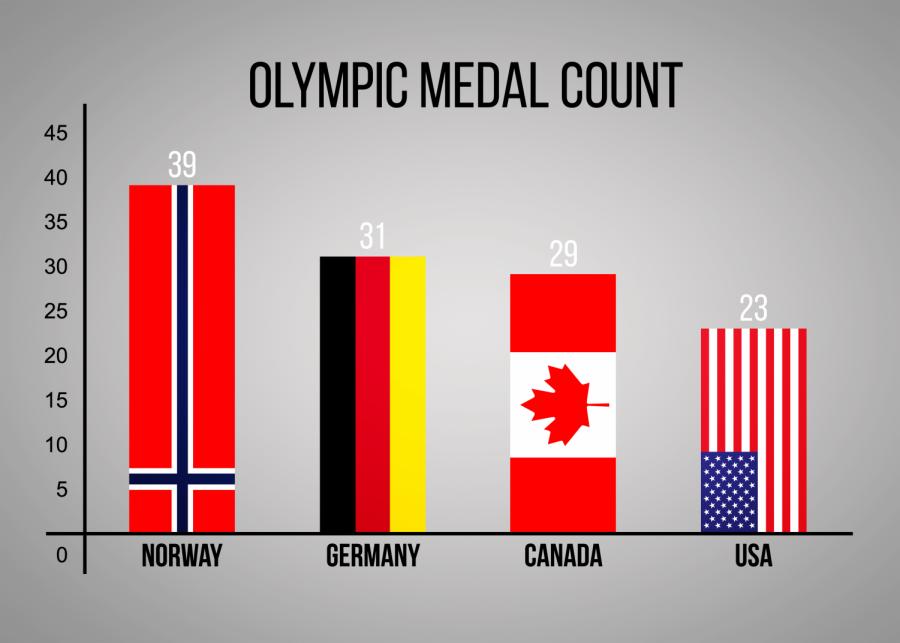 Recap+of+the+Winter+Olympics